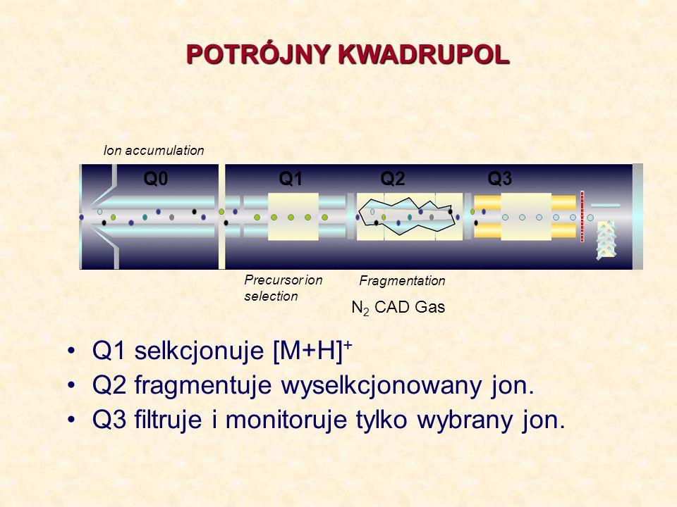 Q2 fragmentuje wyselkcjonowany jon.