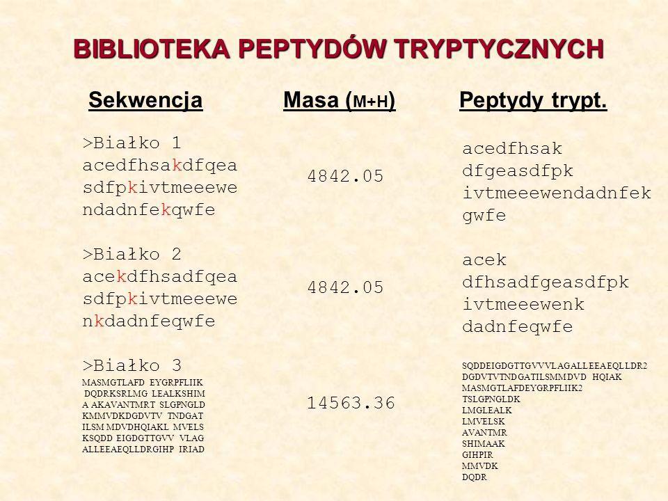 BIBLIOTEKA PEPTYDÓW TRYPTYCZNYCH