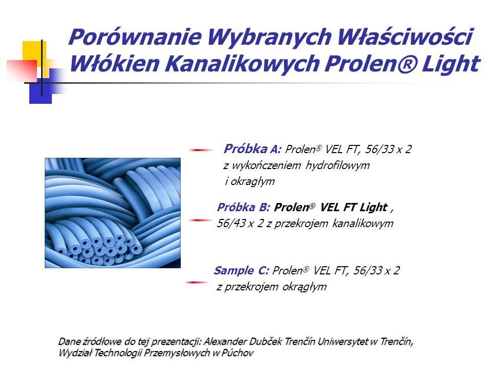 Porównanie Wybranych Właściwości Włókien Kanalikowych Prolen® Light