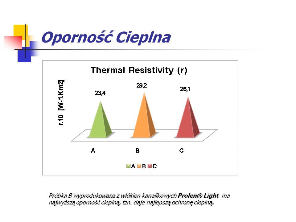 Oporność Cieplna Próbka B wyprodukowana z włókien kanalikowych Prolen® Light ma najwyższą oporność cieplną, tzn.