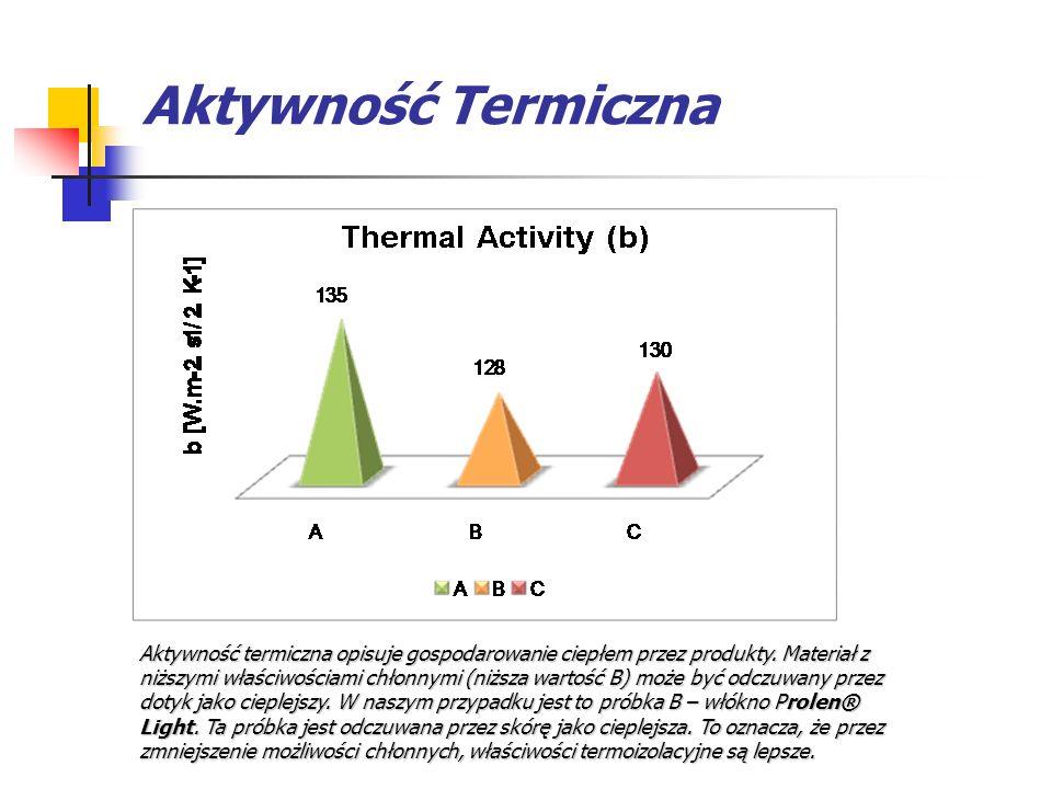 Aktywność Termiczna