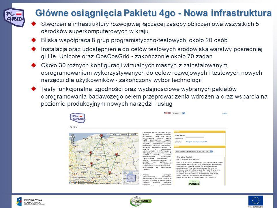 Główne osiągnięcia Pakietu 4go - Nowa infrastruktura