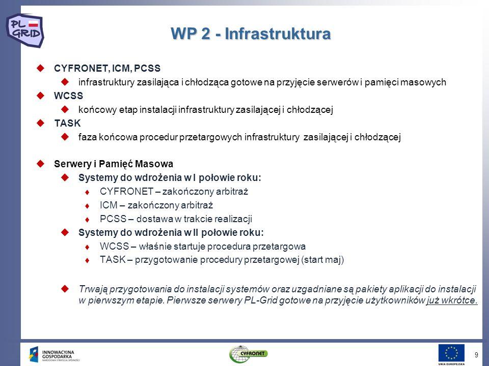 WP 2 - Infrastruktura CYFRONET, ICM, PCSS