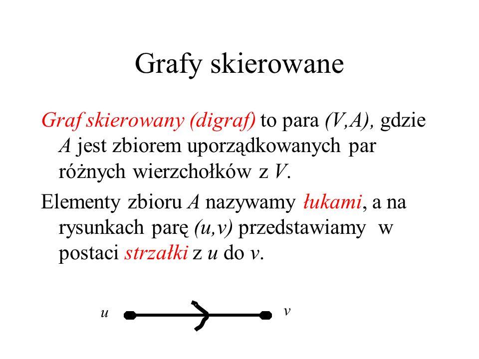 Grafy skierowane Graf skierowany (digraf) to para (V,A), gdzie A jest zbiorem uporządkowanych par różnych wierzchołków z V.
