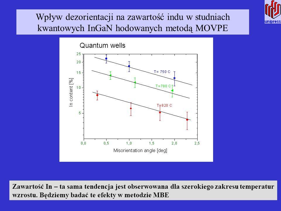 Wpływ dezorientacji na zawartość indu w studniach kwantowych InGaN hodowanych metodą MOVPE