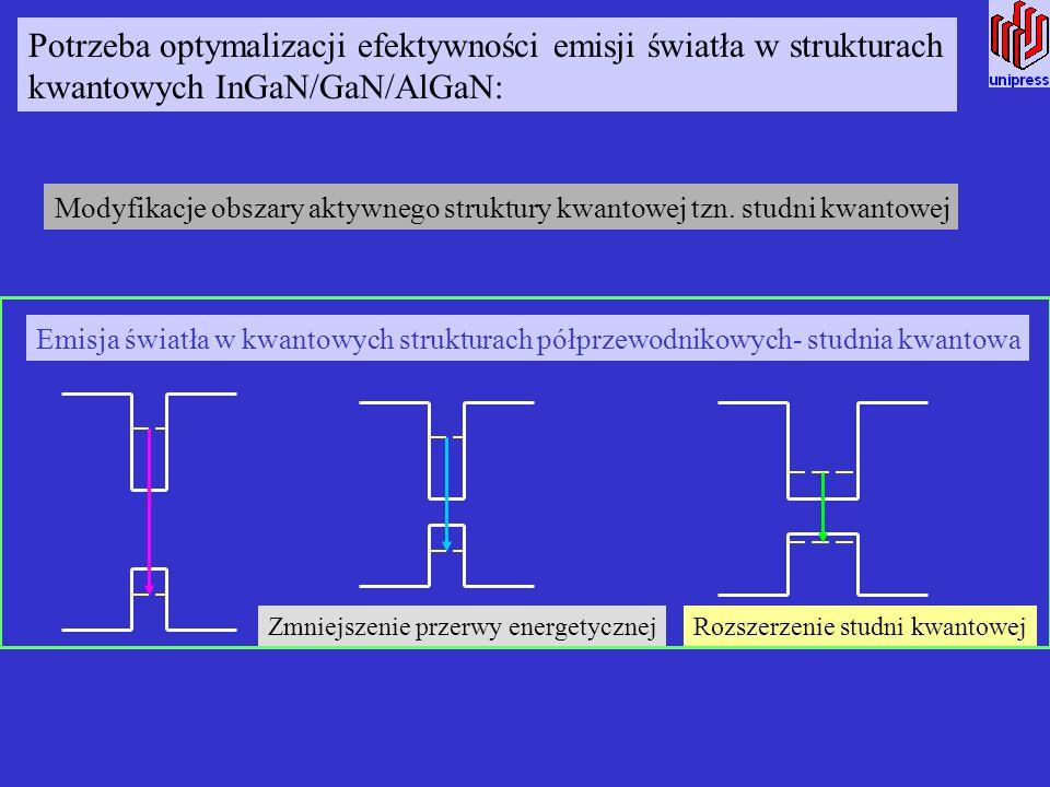 Potrzeba optymalizacji efektywności emisji światła w strukturach