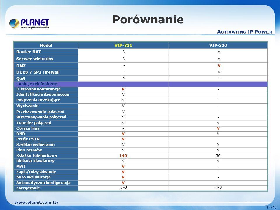 Porównanie Model VIP-321 VIP-320 Router NAT Serwer wirtualny DMZ
