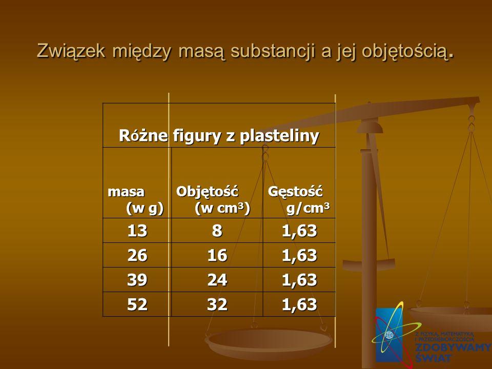 Związek między masą substancji a jej objętością.