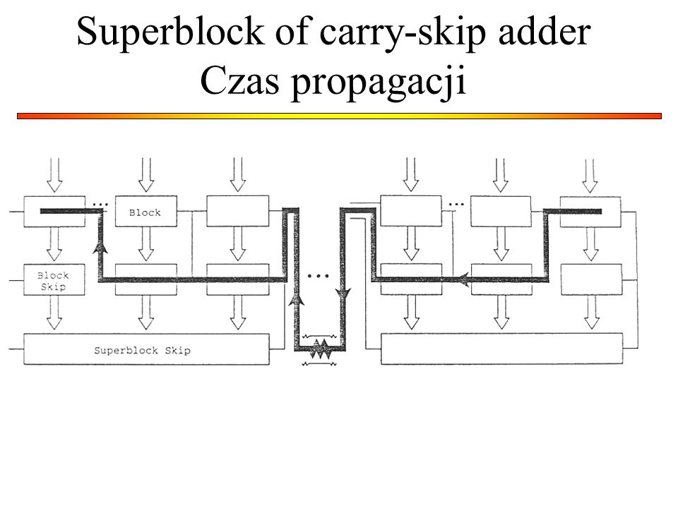 Superblock of carry-skip adder Czas propagacji