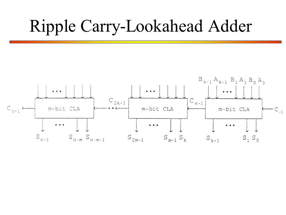 Ripple Carry-Lookahead Adder