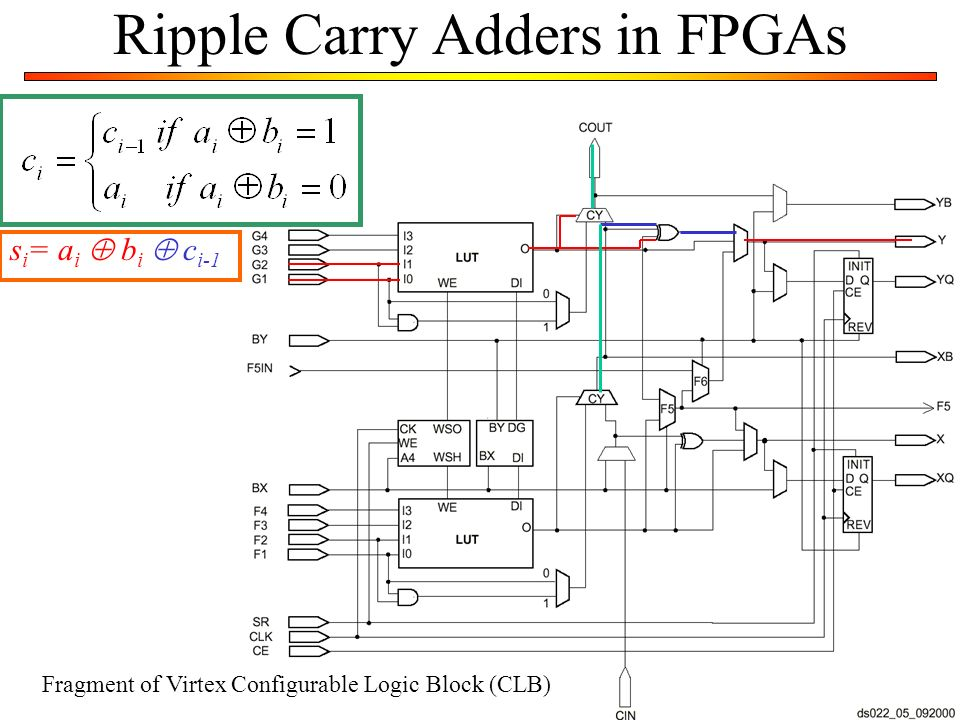 Ripple Carry Adders in FPGAs