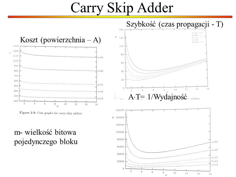 Carry Skip Adder Szybkość (czas propagacji - T)