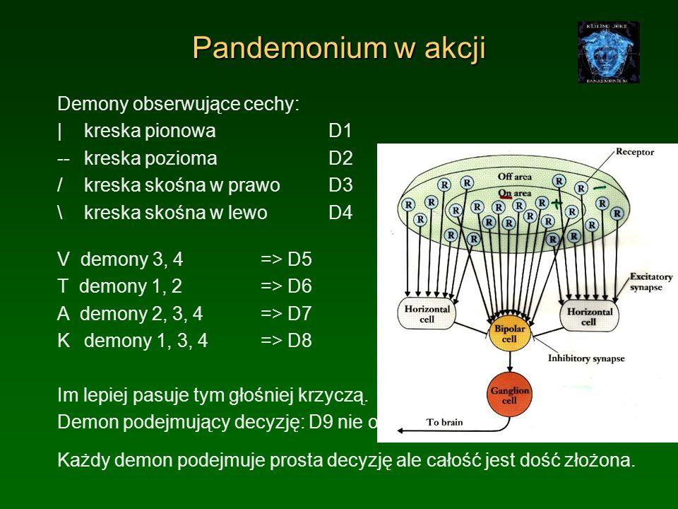 Pandemonium w akcji Demony obserwujące cechy: | kreska pionowa D1