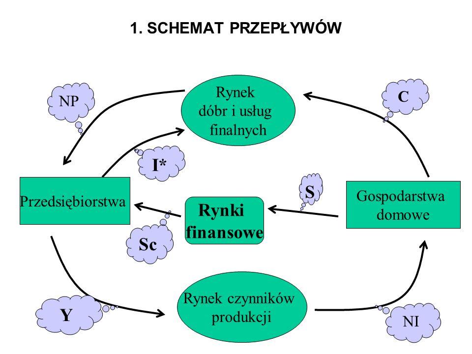 I* S Rynki finansowe Sc Y