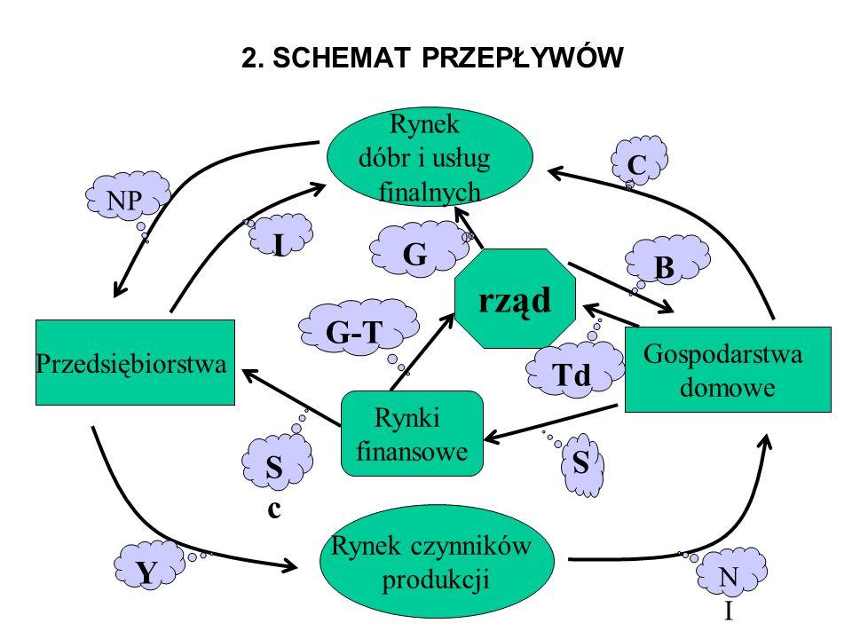 rząd I G B G-T Td Sc S Y 2. SCHEMAT PRZEPŁYWÓW Rynek dóbr i usług