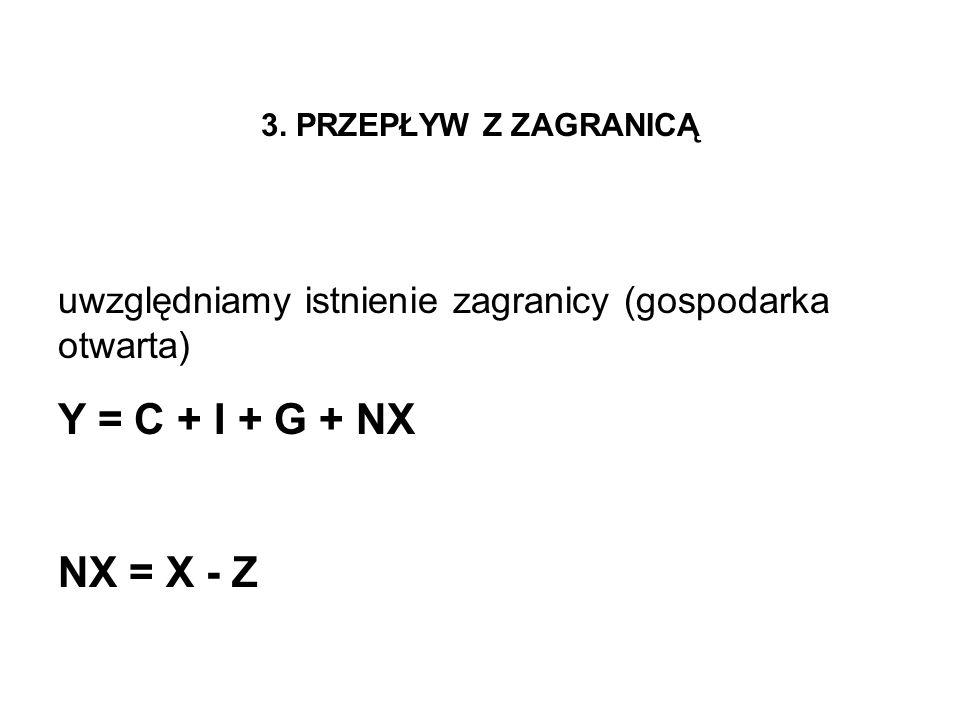 3. PRZEPŁYW Z ZAGRANICĄ uwzględniamy istnienie zagranicy (gospodarka otwarta) Y = C + I + G + NX.