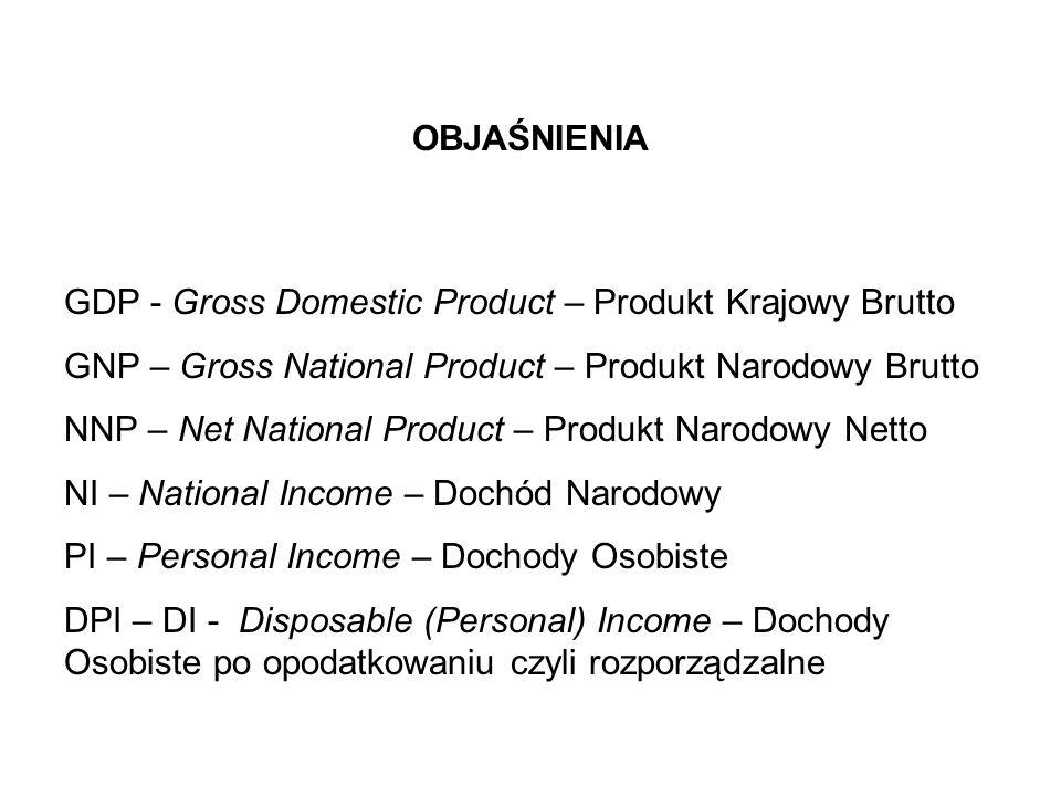 OBJAŚNIENIAGDP - Gross Domestic Product – Produkt Krajowy Brutto. GNP – Gross National Product – Produkt Narodowy Brutto.