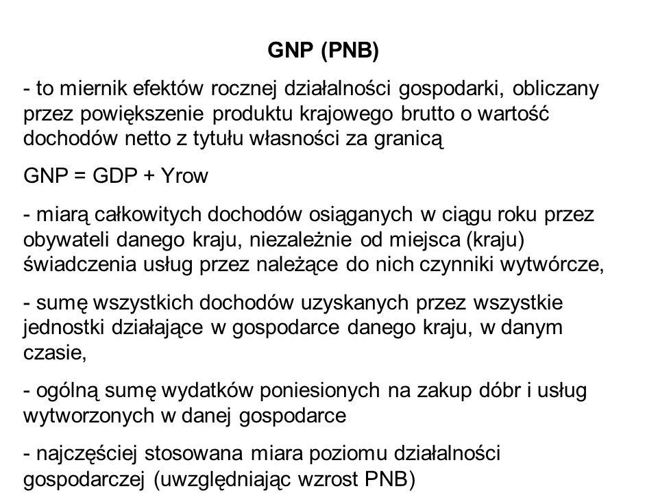 GNP (PNB)