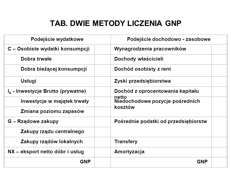 TAB. DWIE METODY LICZENIA GNP