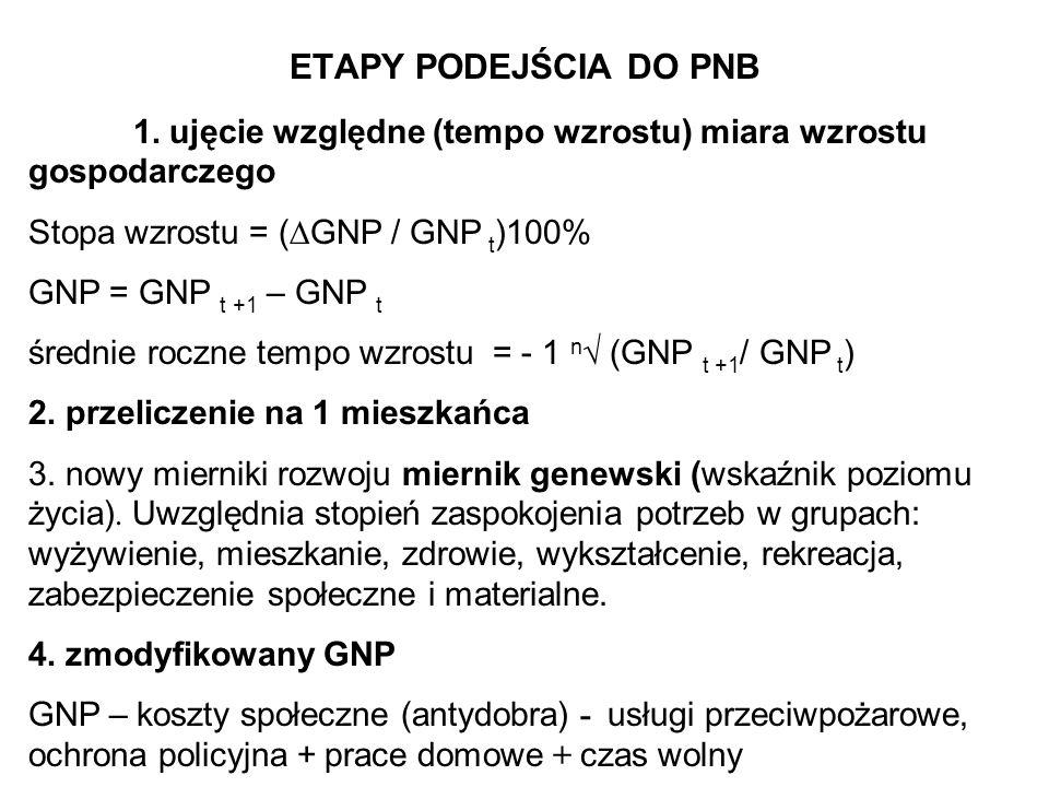 ETAPY PODEJŚCIA DO PNB 1. ujęcie względne (tempo wzrostu) miara wzrostu gospodarczego. Stopa wzrostu = (GNP / GNP t)100%