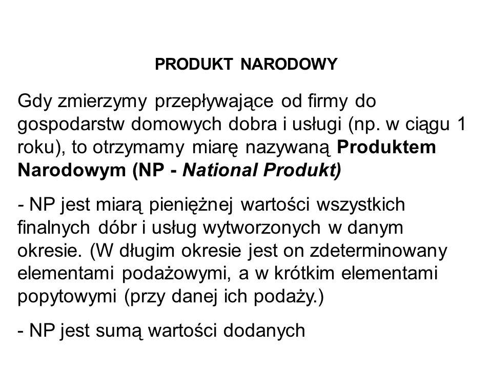 - NP jest sumą wartości dodanych