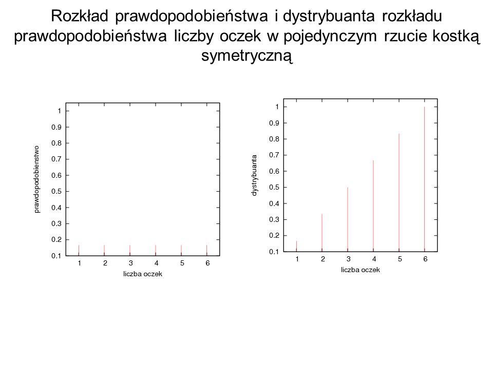 Rozkład prawdopodobieństwa i dystrybuanta rozkładu prawdopodobieństwa liczby oczek w pojedynczym rzucie kostką symetryczną