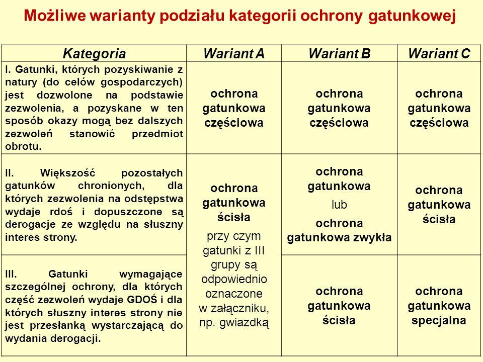 Możliwe warianty podziału kategorii ochrony gatunkowej