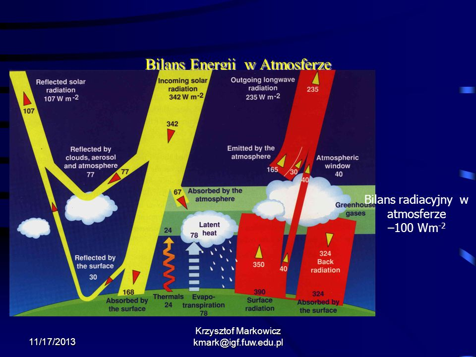 Bilans Energii w Atmosferze