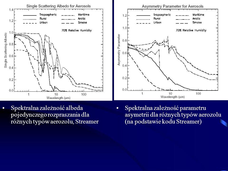 Spektralna zależność albeda pojedynczego rozpraszania dla różnych typów aerozolu, Streamer