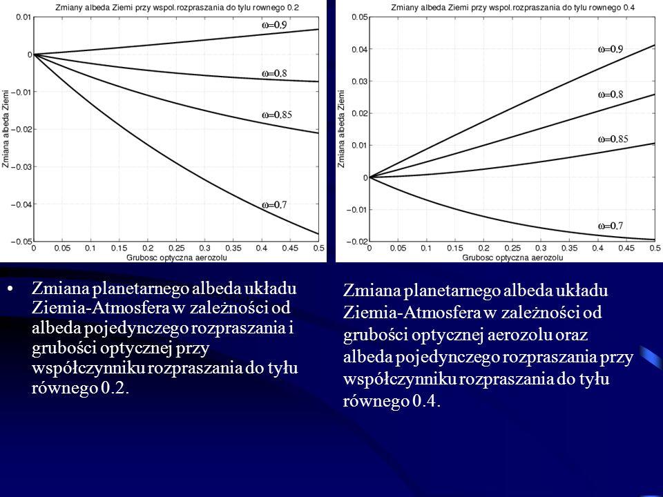 Zmiana planetarnego albeda układu Ziemia-Atmosfera w zależności od albeda pojedynczego rozpraszania i grubości optycznej przy współczynniku rozpraszania do tyłu równego 0.2.