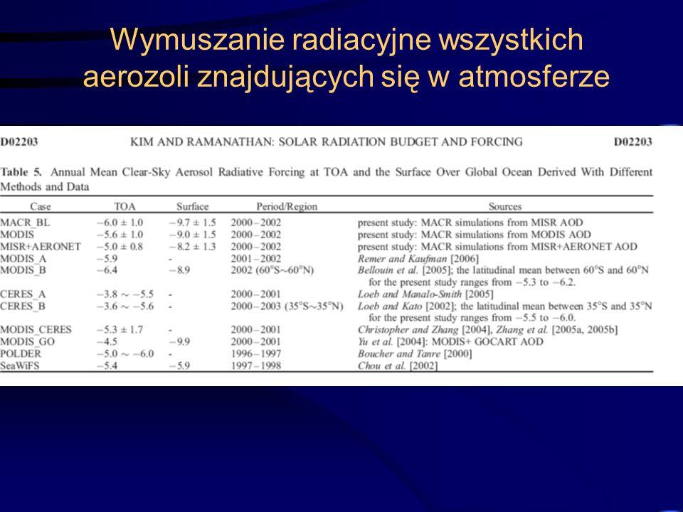 Wymuszanie radiacyjne wszystkich aerozoli znajdujących się w atmosferze