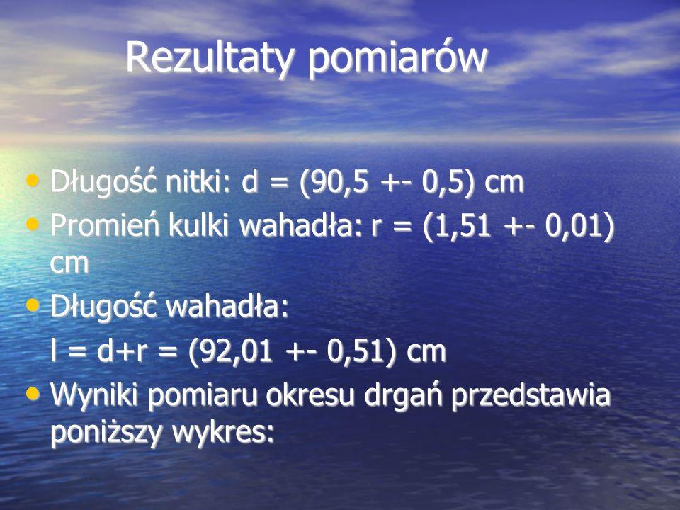 Rezultaty pomiarów Długość nitki: d = (90,5 +- 0,5) cm