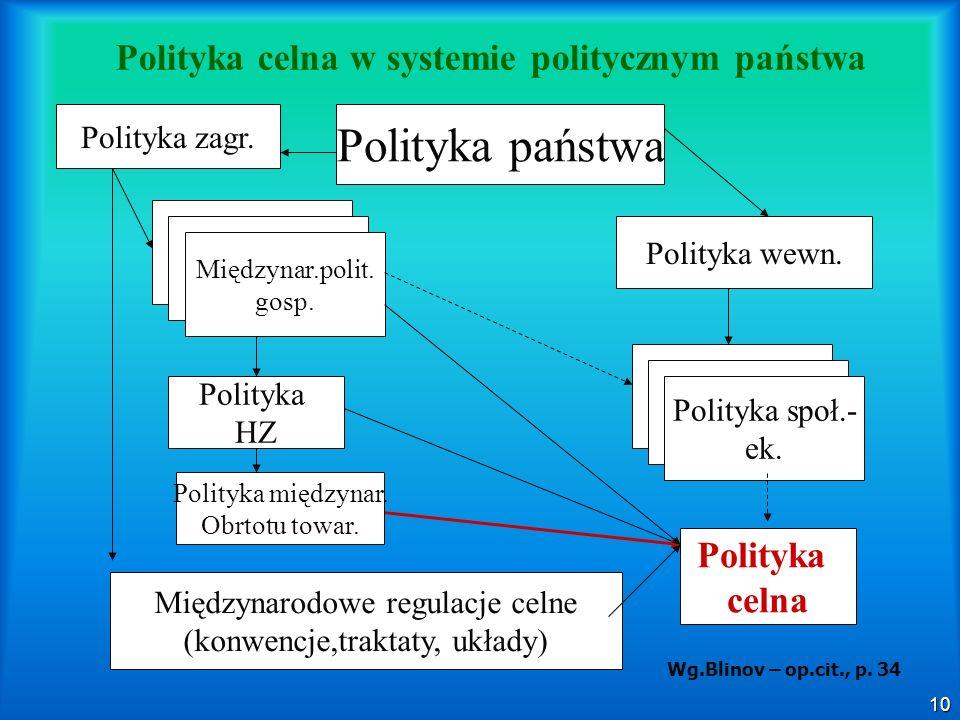Polityka celna w systemie politycznym państwa