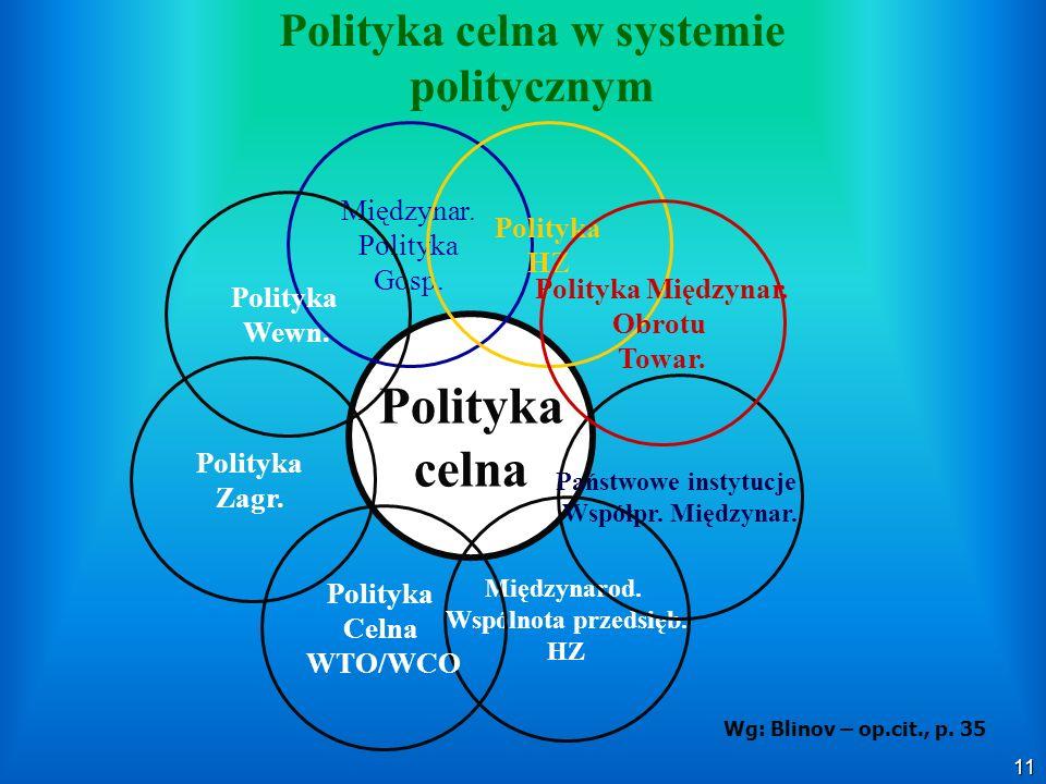 Polityka celna w systemie politycznym