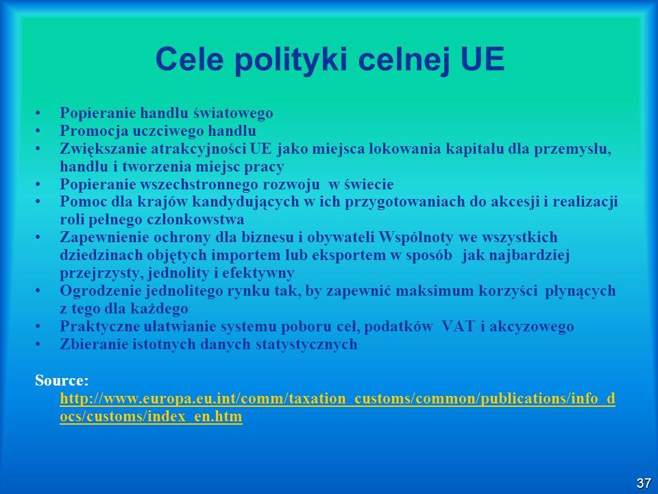 Cele polityki celnej UE