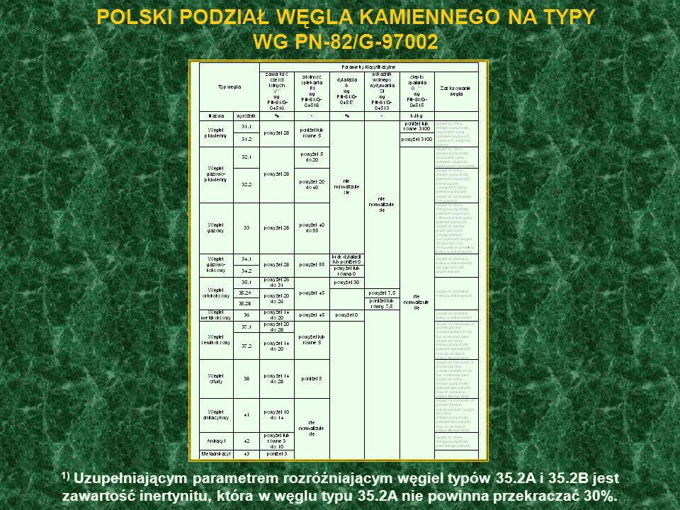 POLSKI PODZIAŁ WĘGLA KAMIENNEGO NA TYPY WG PN-82/G-97002