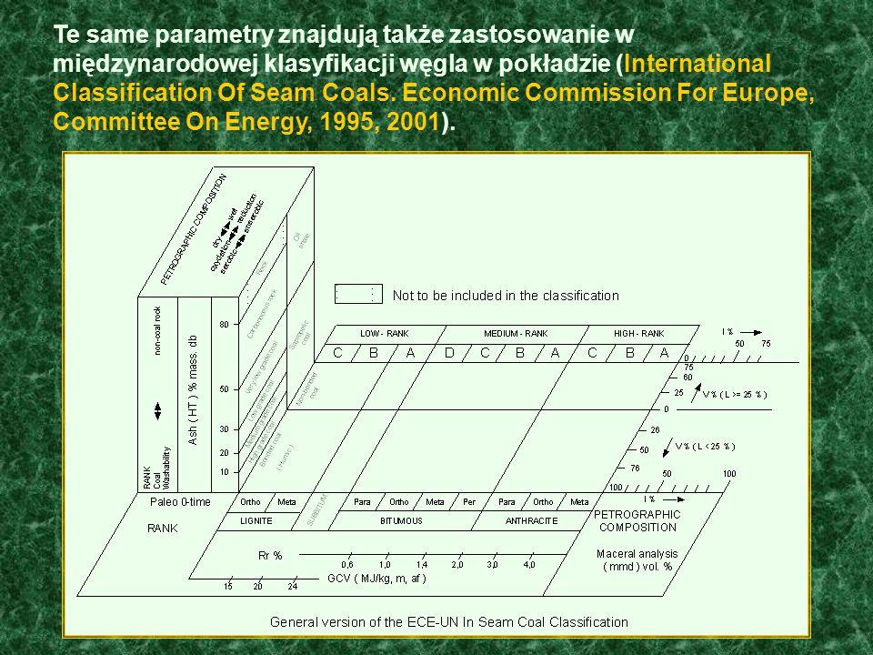 Te same parametry znajdują także zastosowanie w międzynarodowej klasyfikacji węgla w pokładzie (International Classification Of Seam Coals.