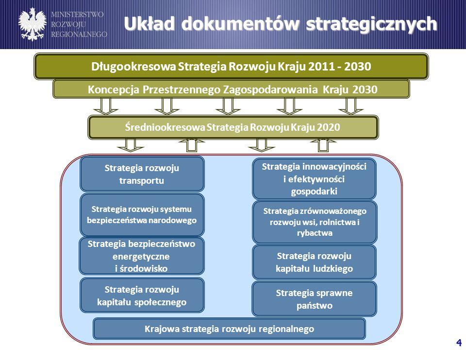 Układ dokumentów strategicznych