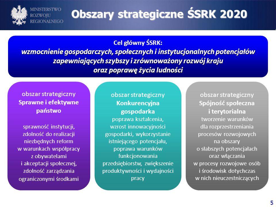 Obszary strategiczne ŚSRK 2020