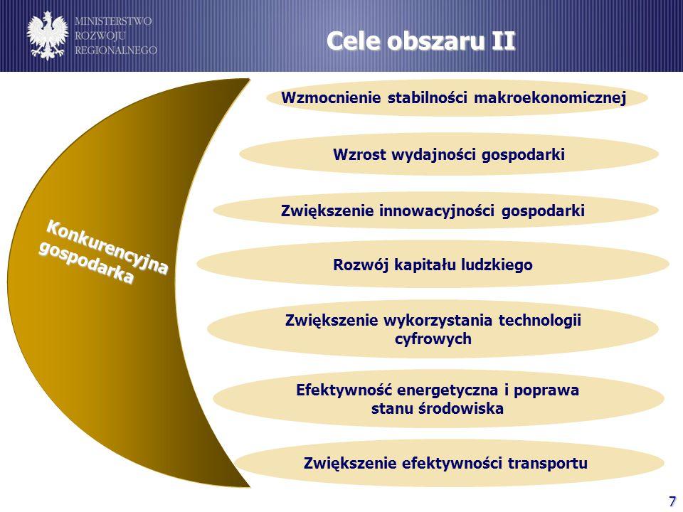 Cele obszaru II Konkurencyjna gospodarka