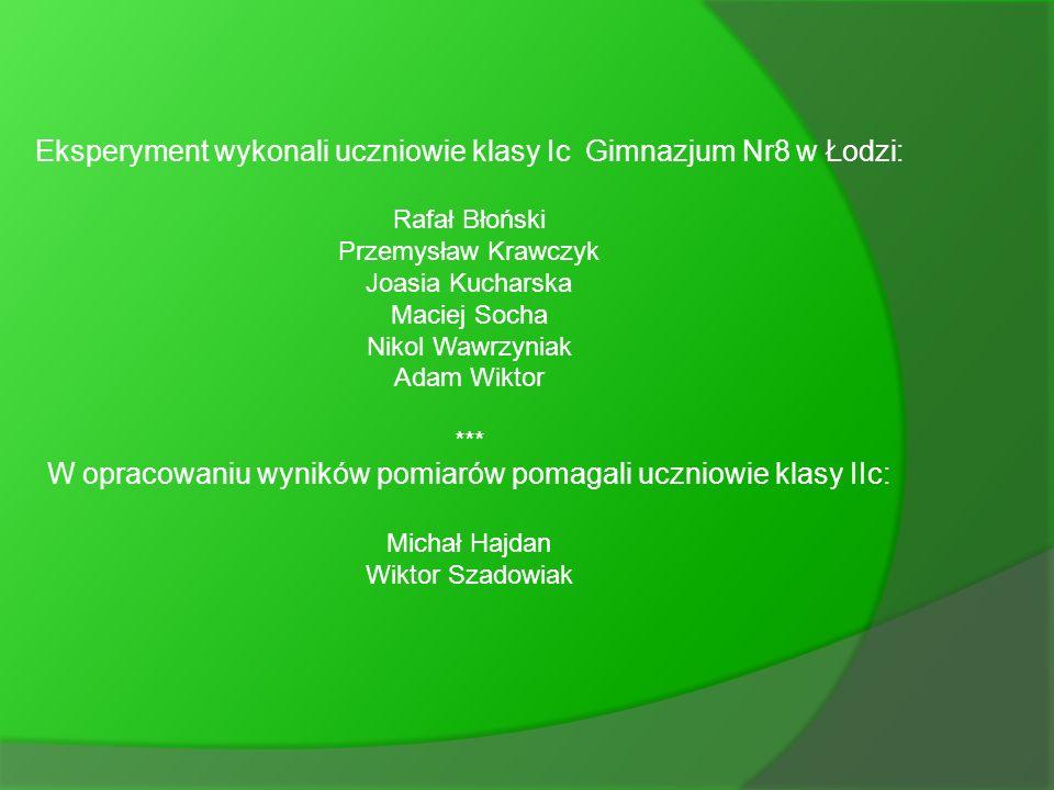Eksperyment wykonali uczniowie klasy Ic Gimnazjum Nr8 w Łodzi: