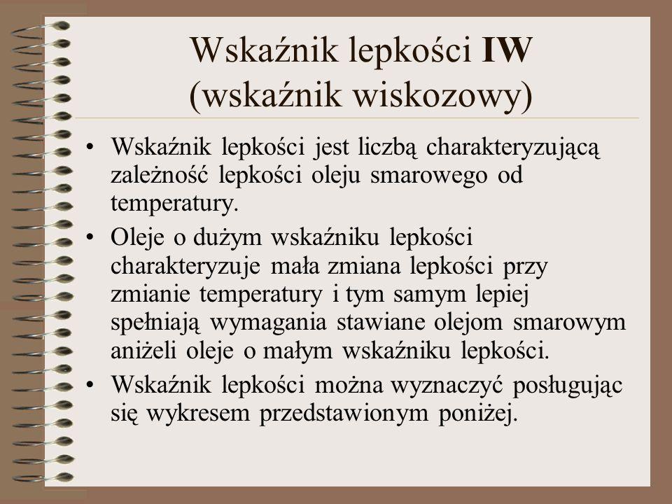 Wskaźnik lepkości IW (wskaźnik wiskozowy)