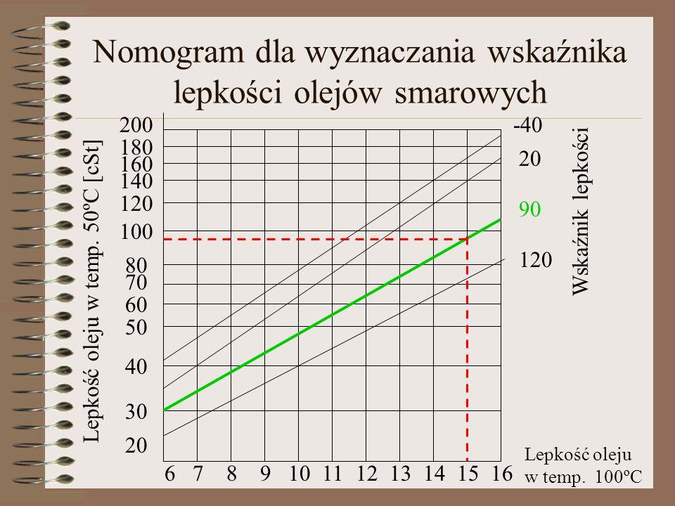Nomogram dla wyznaczania wskaźnika lepkości olejów smarowych