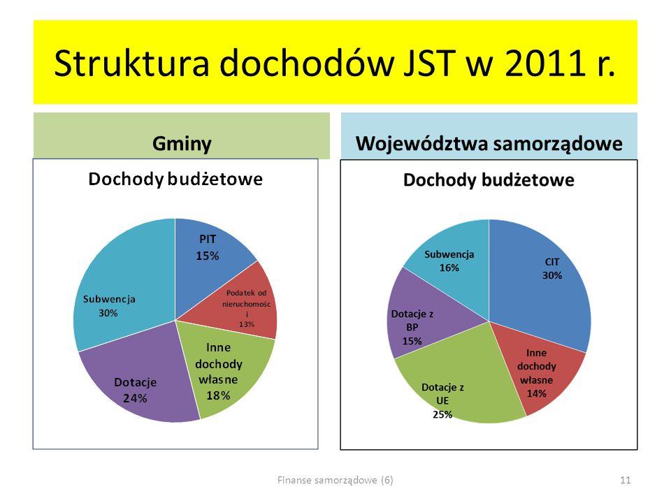 Struktura dochodów JST w 2011 r.