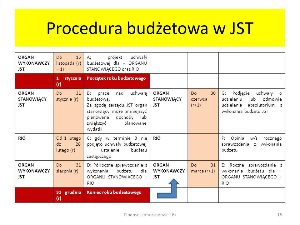 Procedura budżetowa w JST