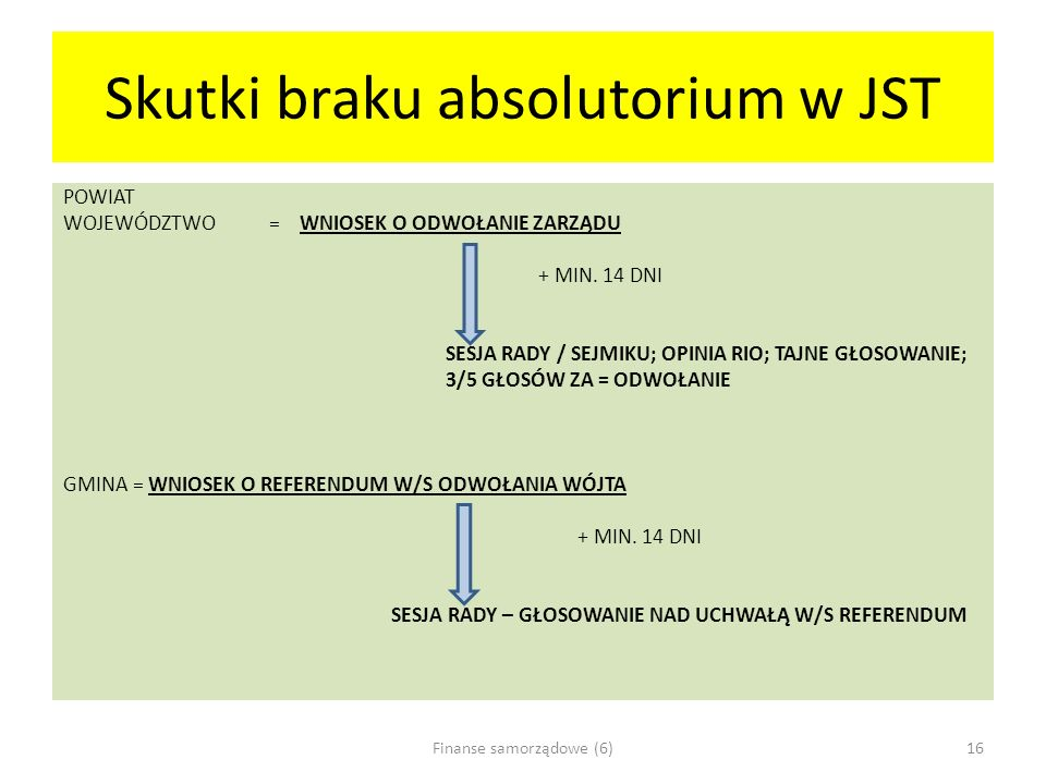 Skutki braku absolutorium w JST