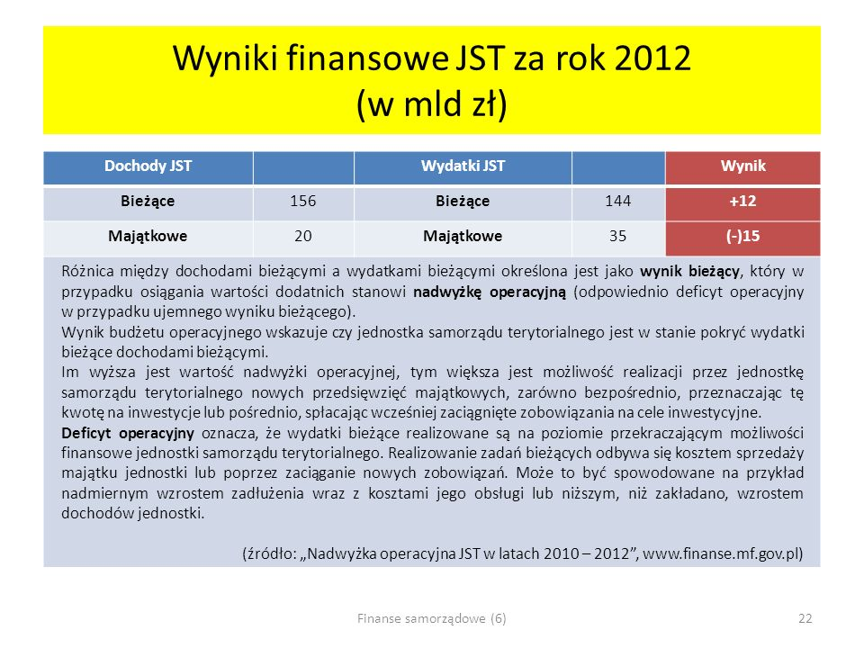 Wyniki finansowe JST za rok 2012 (w mld zł)