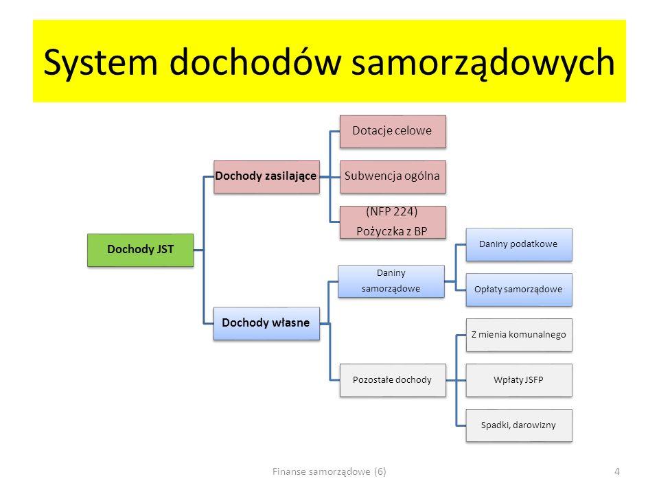 System dochodów samorządowych