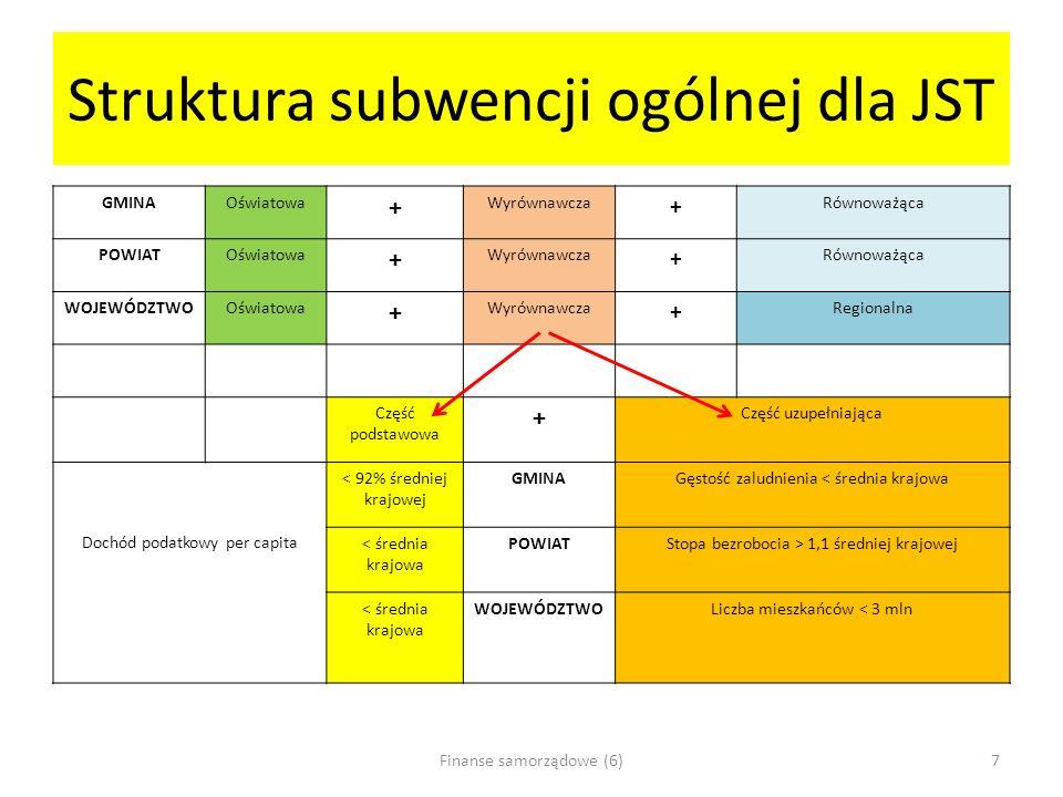 Struktura subwencji ogólnej dla JST