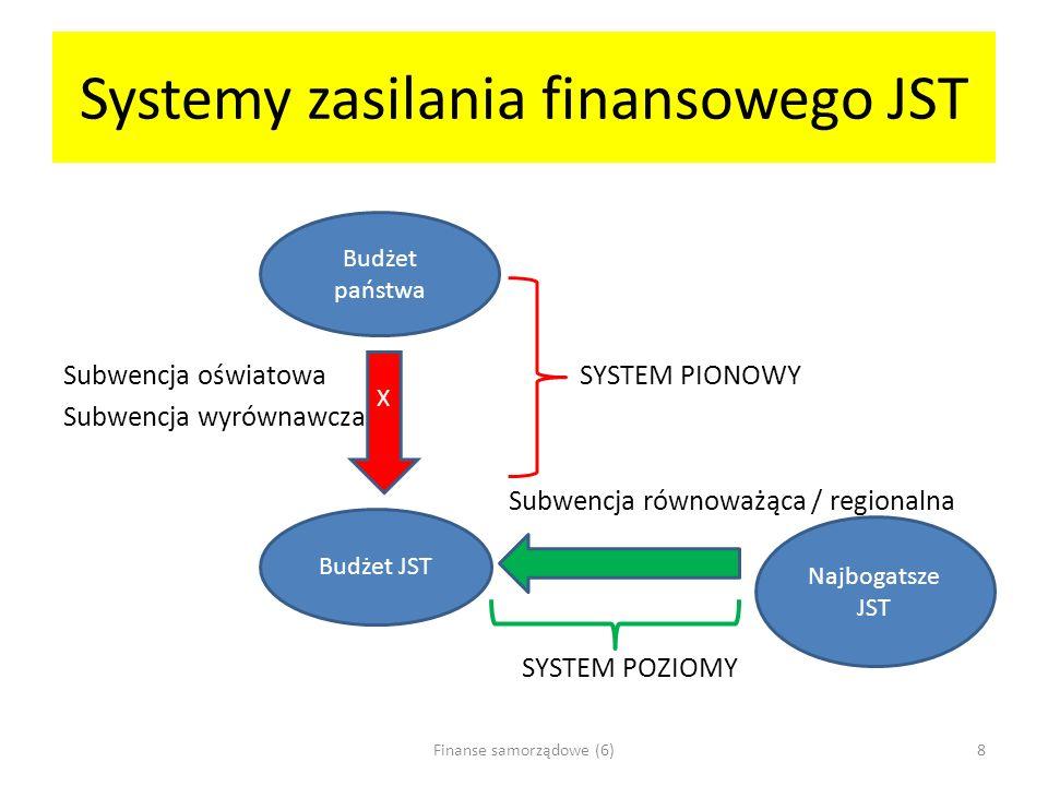 Systemy zasilania finansowego JST